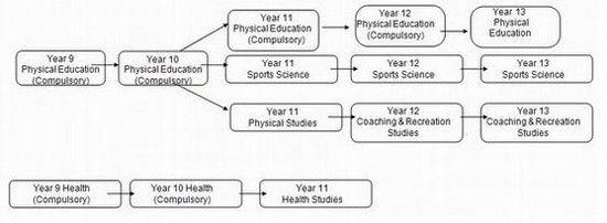 Khoa thể dục và sức khỏe trường Mount Roskill Grammar School
