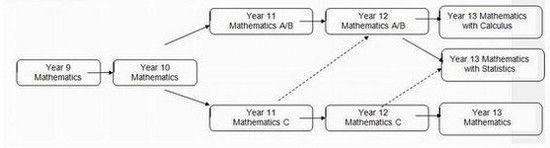 Khoa toán học trường Mount Roskill Grammar School