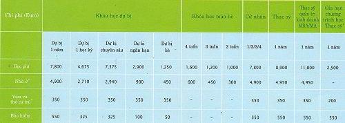 Chi phí học tập tại Saxion