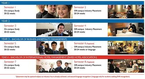 Chương trình đào tạo Trường cao đẳng quản lý khách sạn quốc tế ICHM Úc