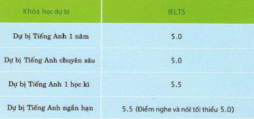 Điều kiện IELTS
