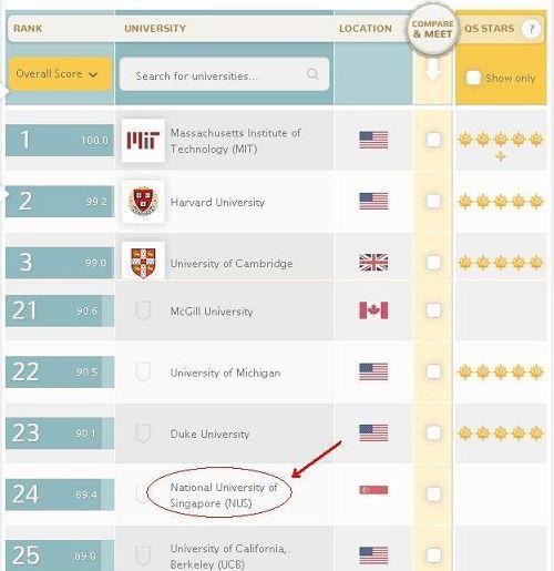 Xếp hạng Nus theo QS World University Ranking 2013