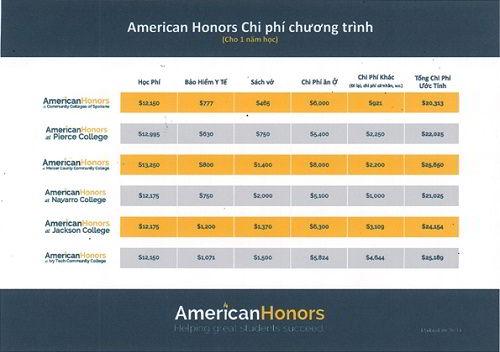 Chi phí du học Mỹ chương trình American Honors