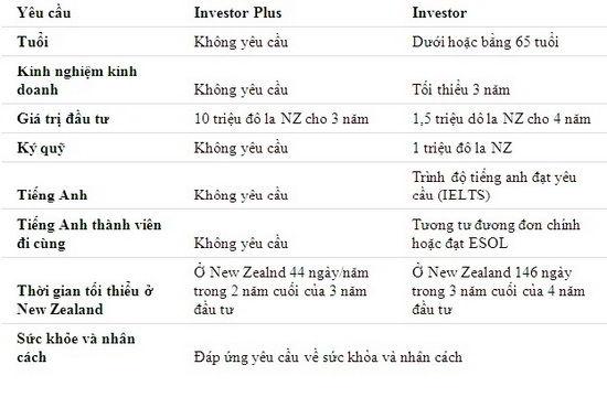 visa định cư diện đầu tư