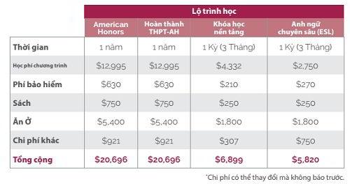 Chi phí và học phí trường Cao đẳng Pierce