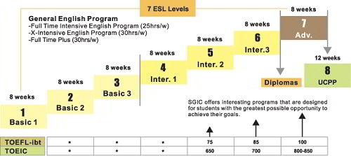 Chương trình ESL tại SGIC