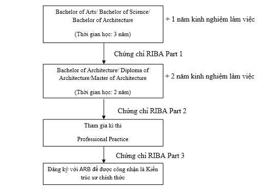 Lộ trình du học ngành kiến trúc tại Anh