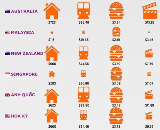 Kết quả hình ảnh cho Chi phí sinh hoạt tại 5 quốc gia du học hàng đầu