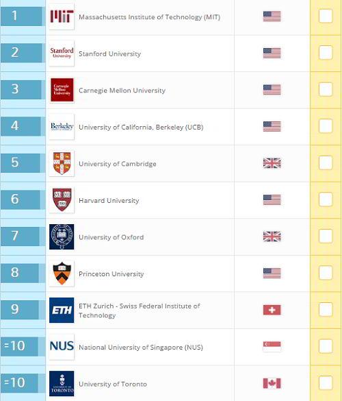 Top 10 đại học hàng đầu thế giới về đào tạo khoa học máy tính năm 2017
