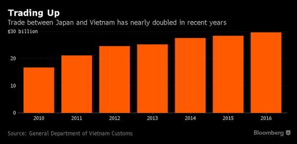 Kim ngạch thương mại Việt Nam-Nhật Bản đang tăng mạnh những năm gần đây (tỷ USD)