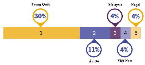 Việt Nam xếp thứ 4 về số lượng du học sinh tại Úc với gần 20.000 sinh viên