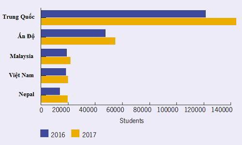 Tốc độ tăng trưởng du học sinh tại Úc giai đoạn 2016-2017
