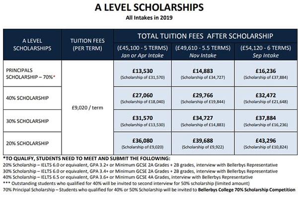 Chương trình học bổng lên đến 70% A-level