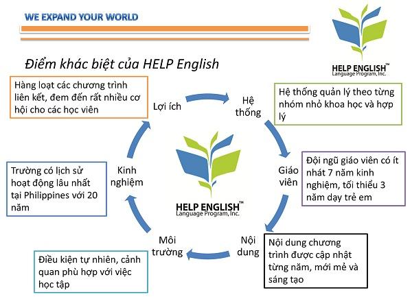 Điểm khác biệt của trường Help English với các trường khác