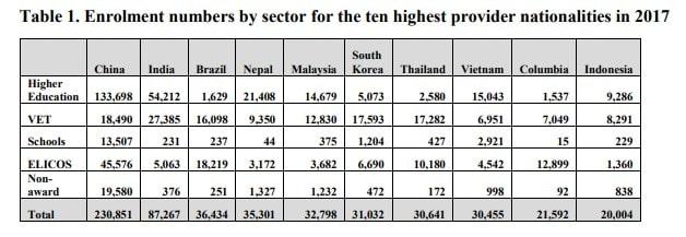 Việt Nam xếp thứ 8 về số lượng đăng kí nhập học tại Úc