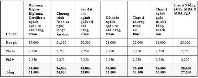 Học phí của trường HTMi (đã trừ học bổng)