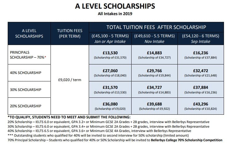 Học bổng lên đến 70% dành cho chương trình A level