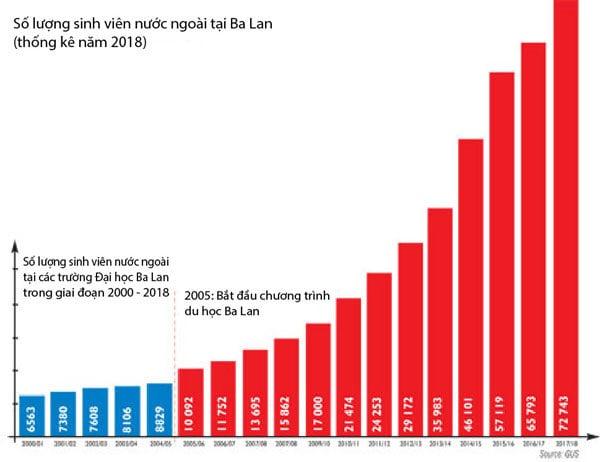 Sinh viên quốc tế du học Ba Lan ngày càng tăng cao