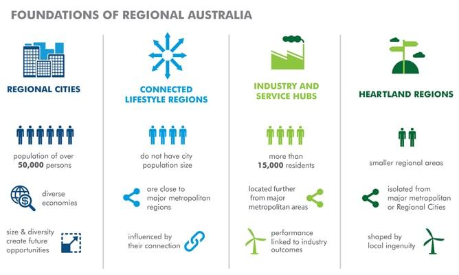 Những tiêu chí vùng của Úc