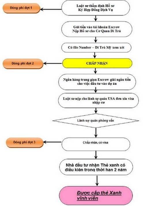 Sơ đồ quy trình thủ tục EB-5