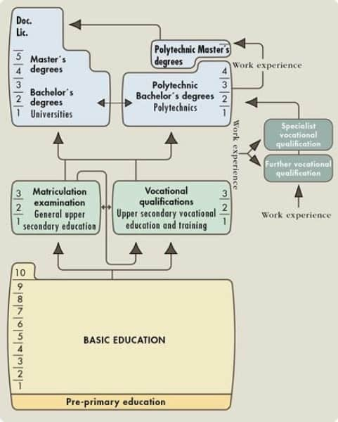 Hệ thống giáo dục ỏ Phần Lan