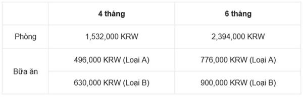 Chi phí sinh hoạt tại trường Đại học Sogang, Hàn Quốc
