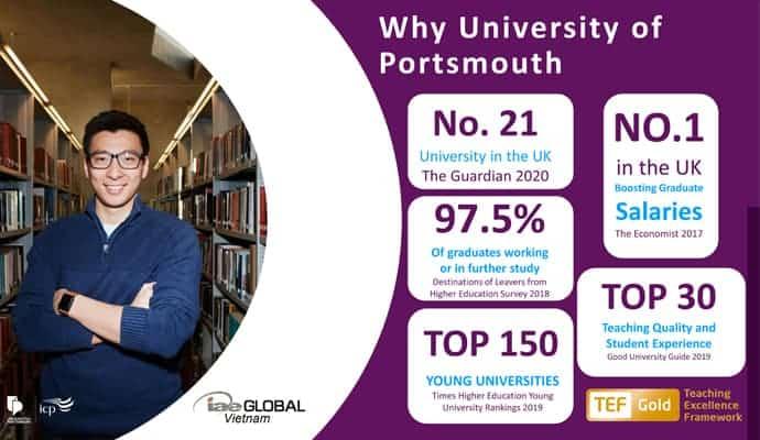 • Portsmouth nằm trong top 400 trường Đại học hàng đầu thế giới và là trường Đại học số 1 tại Vương quốc Anh