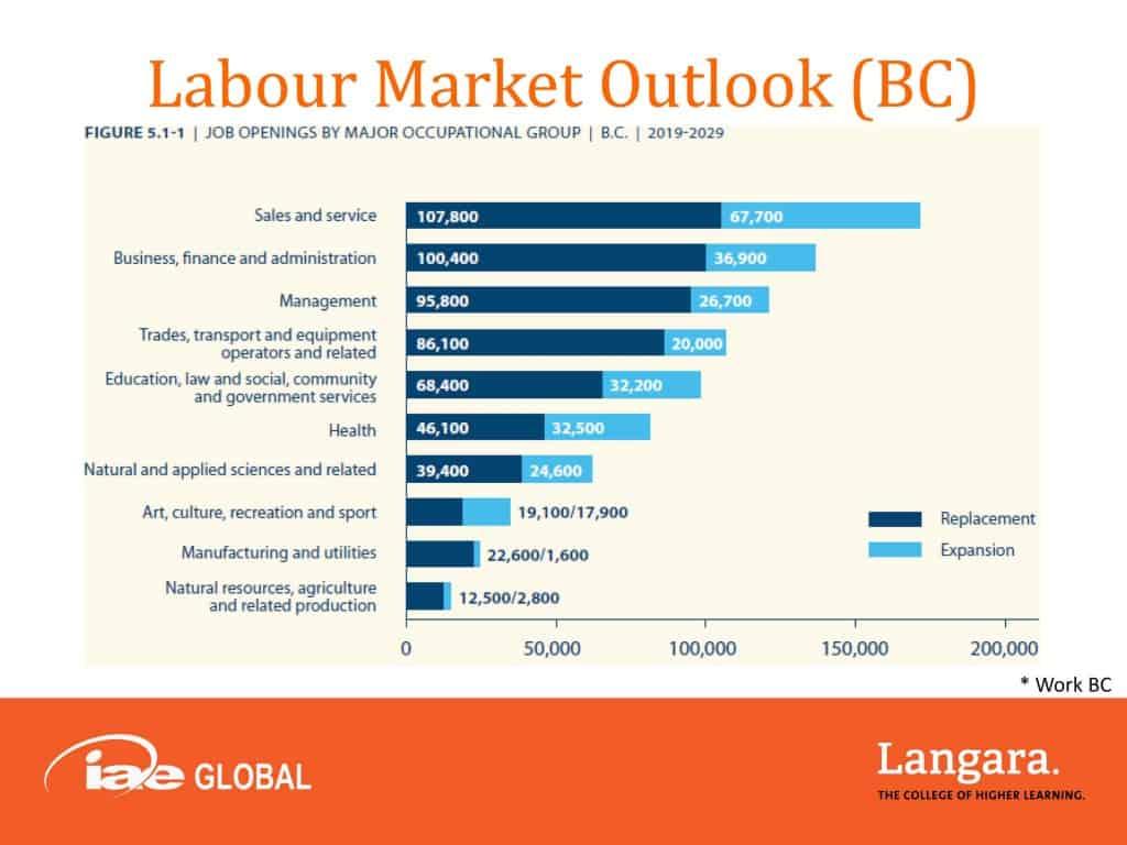 Nghề nghiệp tại tỉnh bang British Columbia